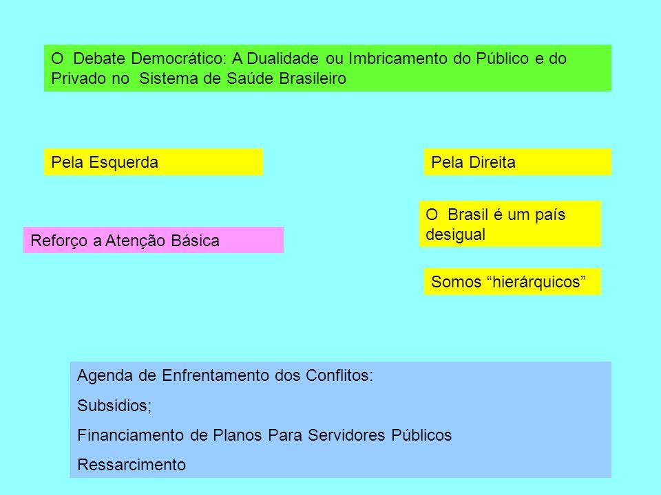 O Debate Democrático: A Dualidade ou Imbricamento do Público e do Privado no Sistema de Saúde Brasileiro