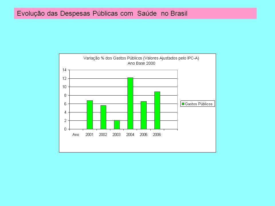 Evolução das Despesas Públicas com Saúde no Brasil