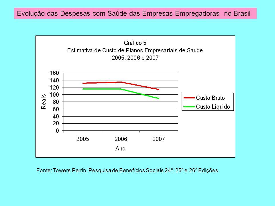 Evolução das Despesas com Saúde das Empresas Empregadoras no Brasil