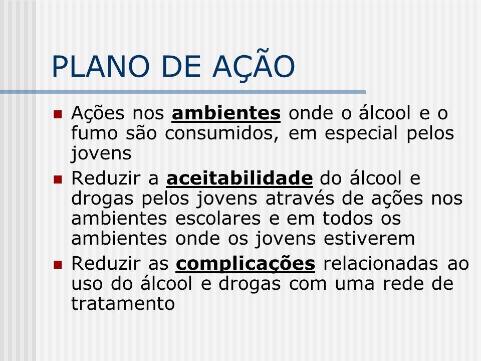 PLANO DE AÇÃOAções nos ambientes onde o álcool e o fumo são consumidos, em especial pelos jovens.