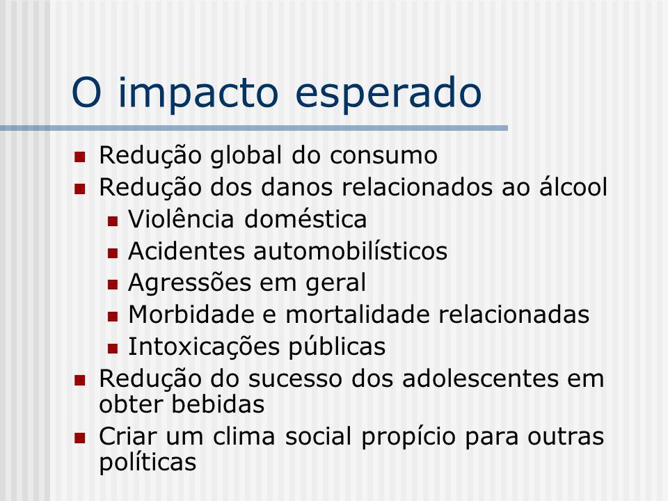 O impacto esperado Redução global do consumo