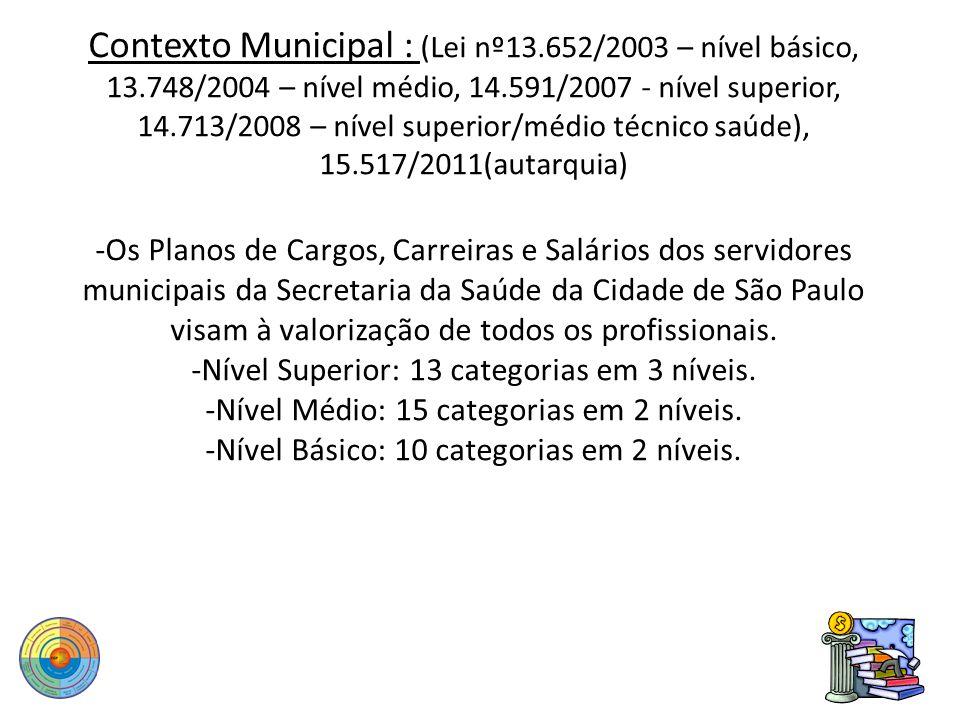Contexto Municipal : (Lei nº13. 652/2003 – nível básico, 13