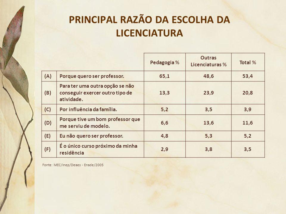 PRINCIPAL RAZÃO DA ESCOLHA DA LICENCIATURA