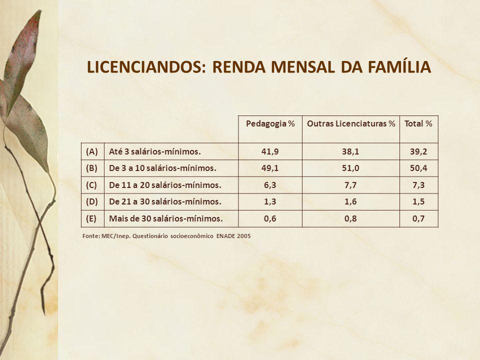 LICENCIANDOS: RENDA MENSAL DA FAMÍLIA Outras Licenciaturas %