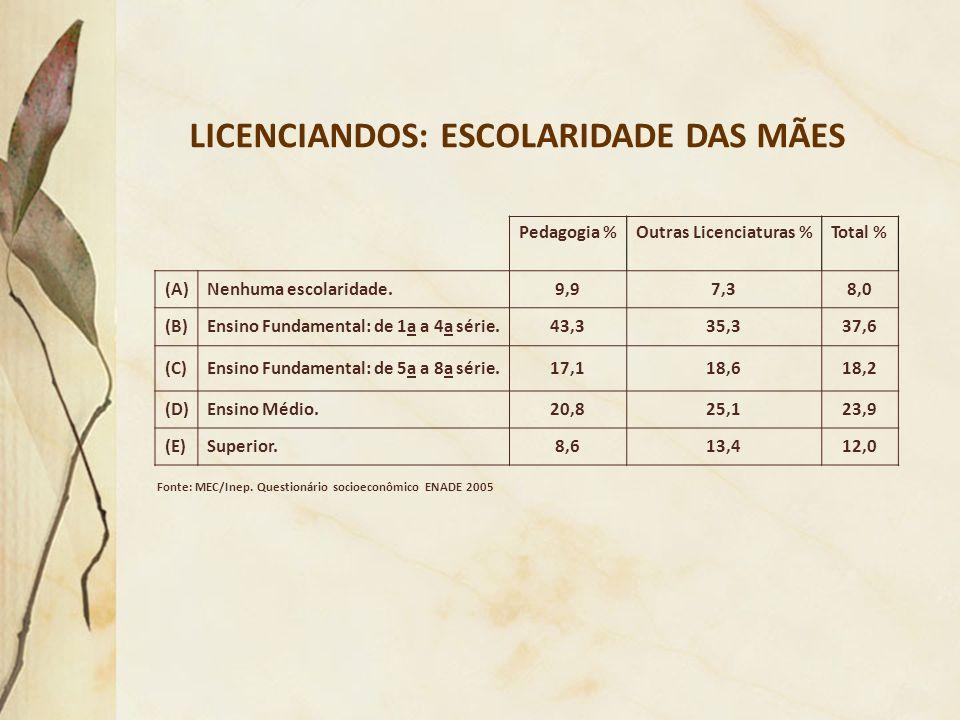 LICENCIANDOS: ESCOLARIDADE DAS MÃES Outras Licenciaturas %