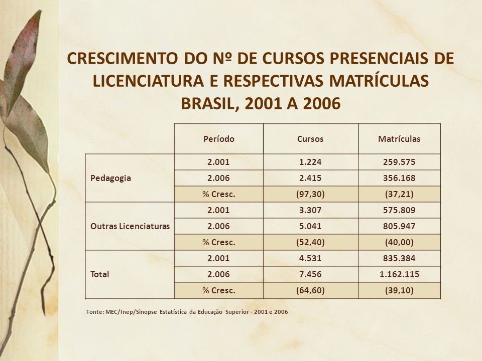 CRESCIMENTO DO Nº DE CURSOS PRESENCIAIS DE LICENCIATURA E RESPECTIVAS MATRÍCULAS