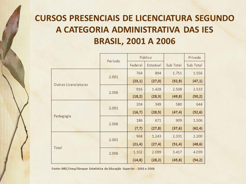 CURSOS PRESENCIAIS DE LICENCIATURA SEGUNDO A CATEGORIA ADMINISTRATIVA DAS IES