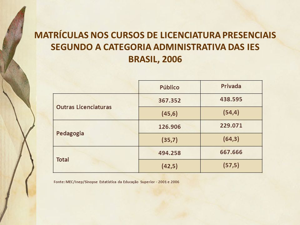 MATRÍCULAS NOS CURSOS DE LICENCIATURA PRESENCIAIS SEGUNDO A CATEGORIA ADMINISTRATIVA DAS IES