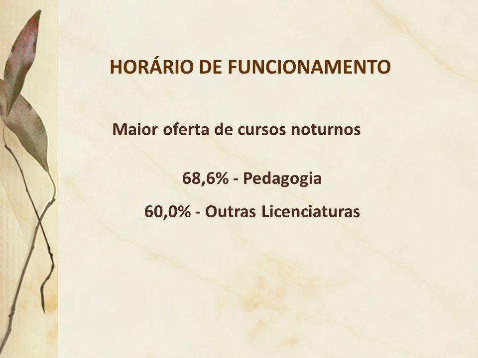 HORÁRIO DE FUNCIONAMENTO 60,0% - Outras Licenciaturas