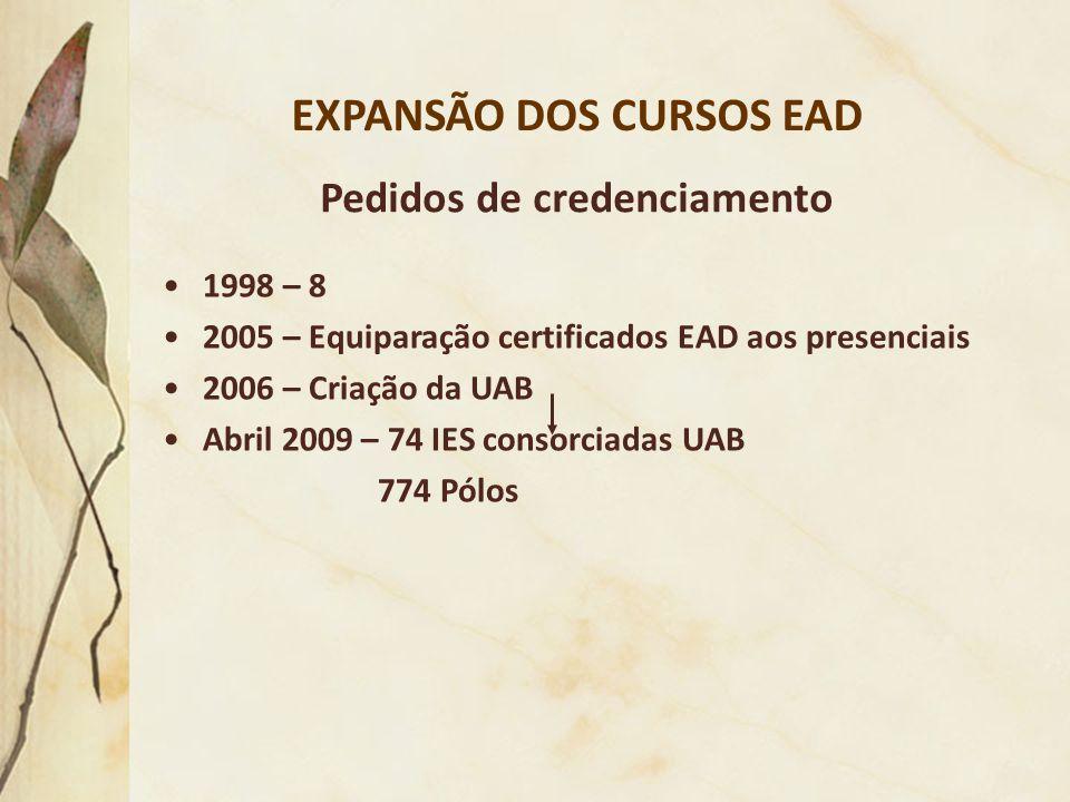 EXPANSÃO DOS CURSOS EAD Pedidos de credenciamento