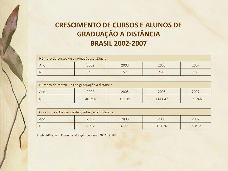 CRESCIMENTO DE CURSOS E ALUNOS DE