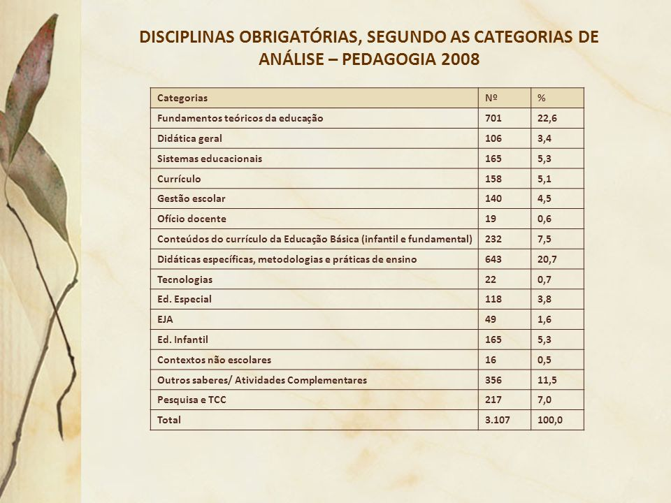 DISCIPLINAS OBRIGATÓRIAS, SEGUNDO AS CATEGORIAS DE ANÁLISE – PEDAGOGIA 2008