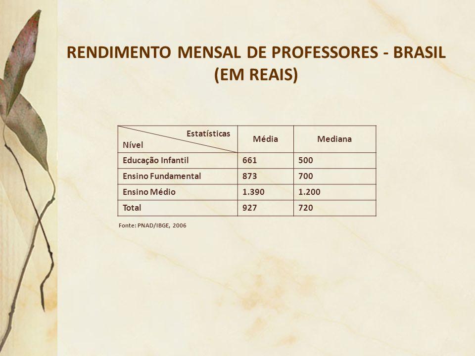 RENDIMENTO MENSAL DE PROFESSORES - BRASIL (EM REAIS)