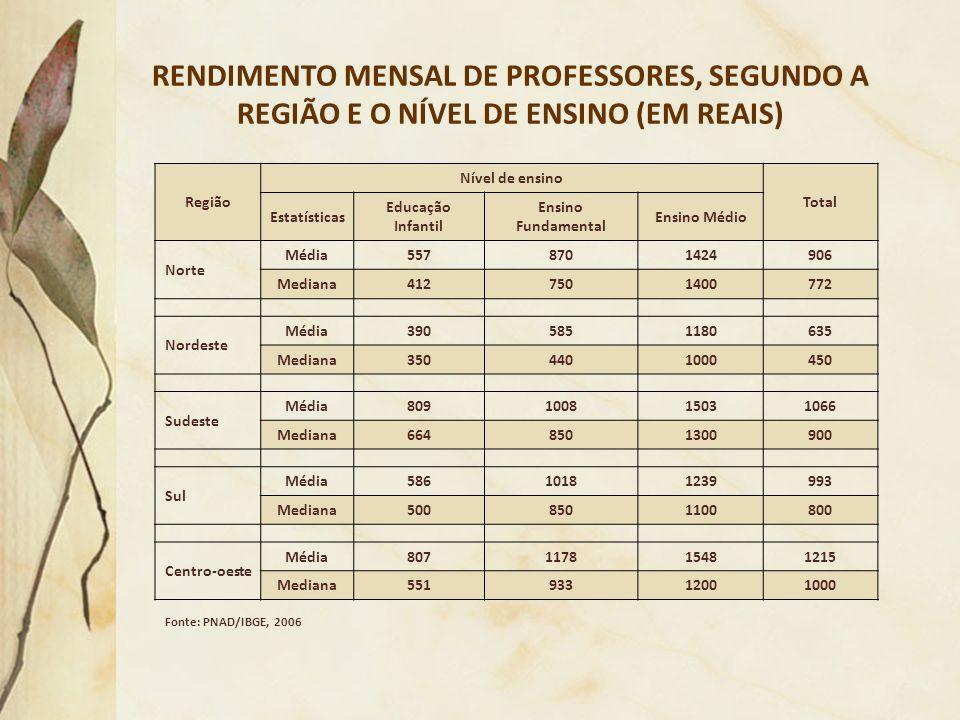 RENDIMENTO MENSAL DE PROFESSORES, SEGUNDO A REGIÃO E O NÍVEL DE ENSINO (EM REAIS)