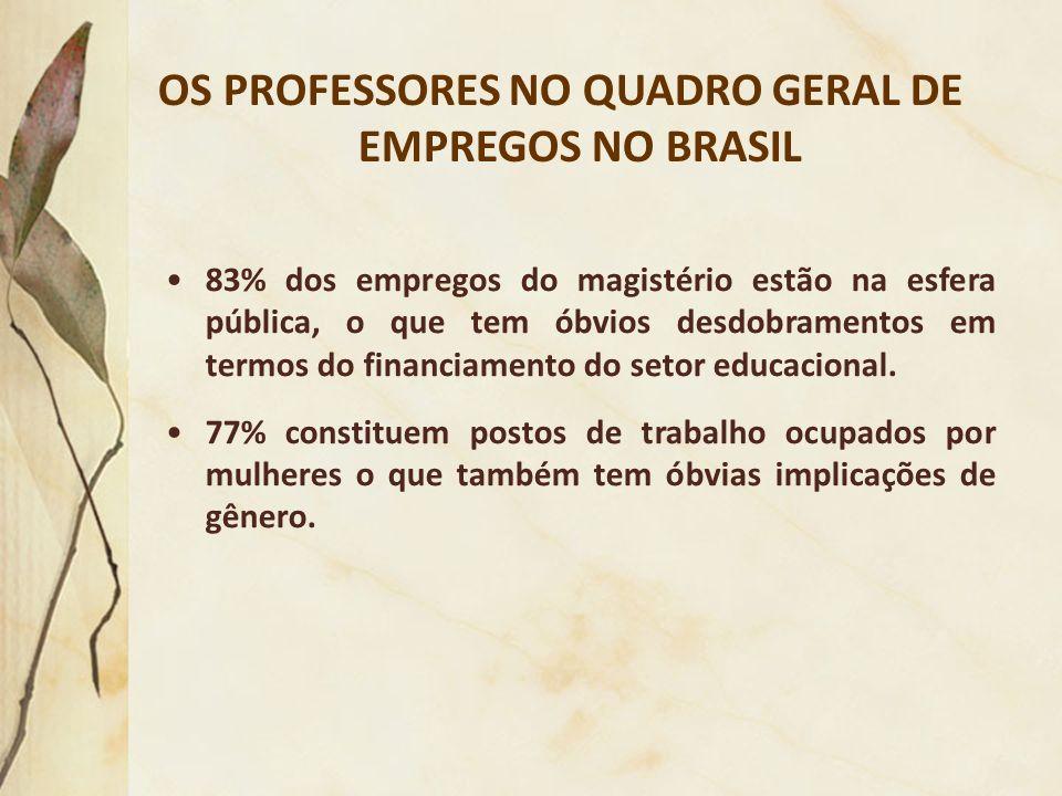 OS PROFESSORES NO QUADRO GERAL DE EMPREGOS NO BRASIL