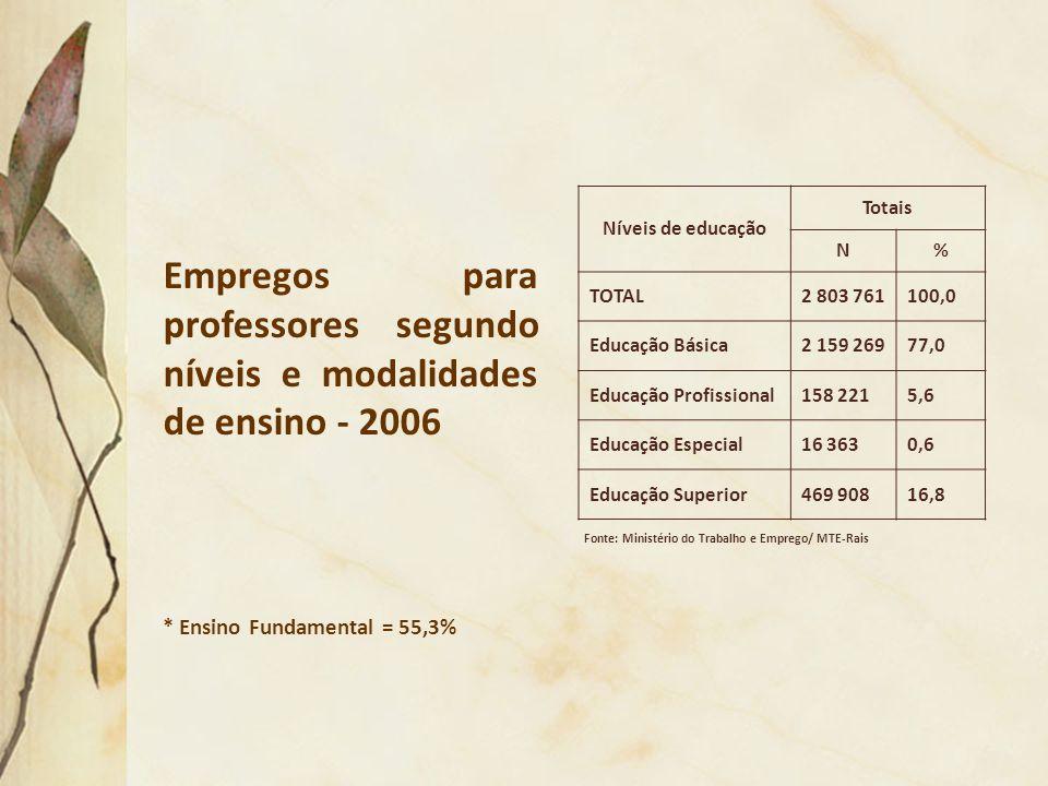 Níveis de educação Totais. N. % TOTAL. 2 803 761. 100,0. Educação Básica. 2 159 269. 77,0. Educação Profissional.
