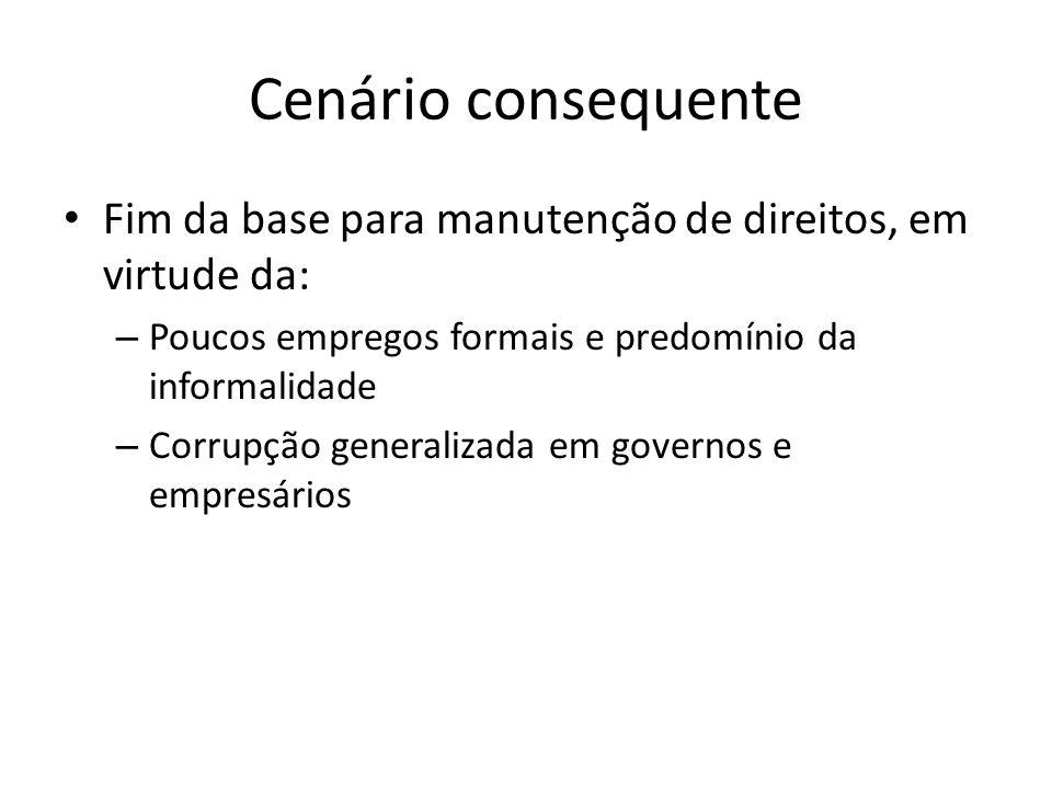 Cenário consequente Fim da base para manutenção de direitos, em virtude da: Poucos empregos formais e predomínio da informalidade.