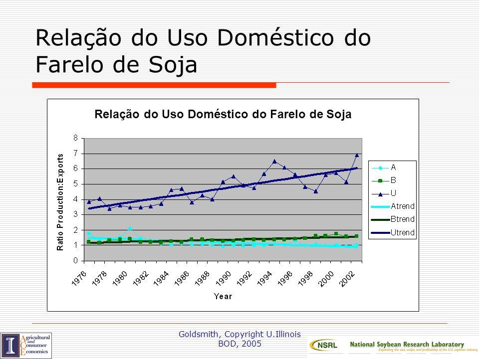Relação do Uso Doméstico do Farelo de Soja