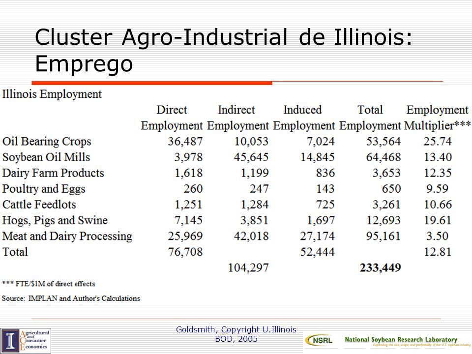 Cluster Agro-Industrial de Illinois: Emprego