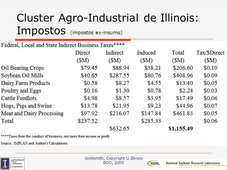 Cluster Agro-Industrial de Illinois: Impostos (impostos ex-insumo)