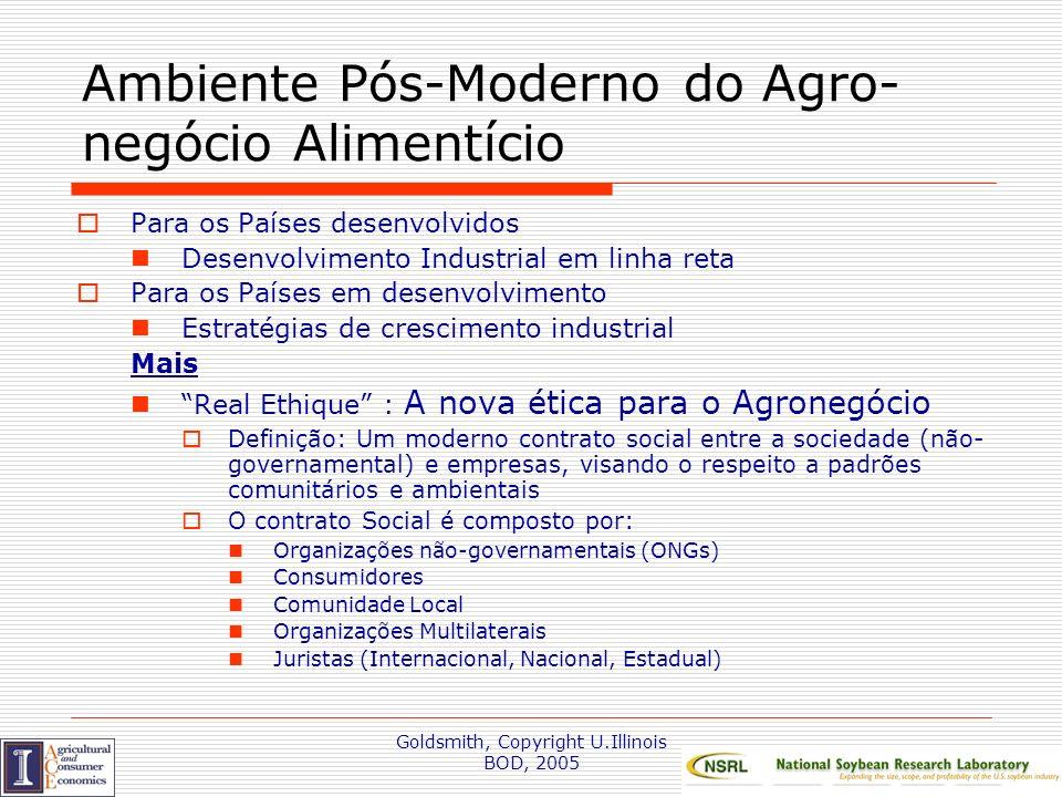 Ambiente Pós-Moderno do Agro-negócio Alimentício
