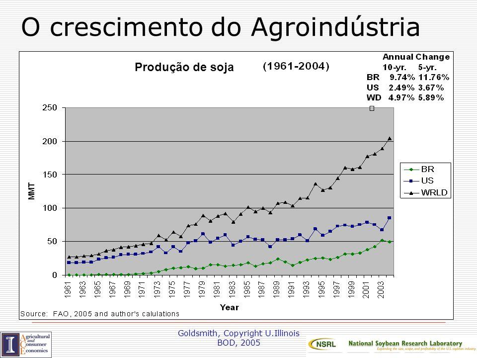 O crescimento do Agroindústria