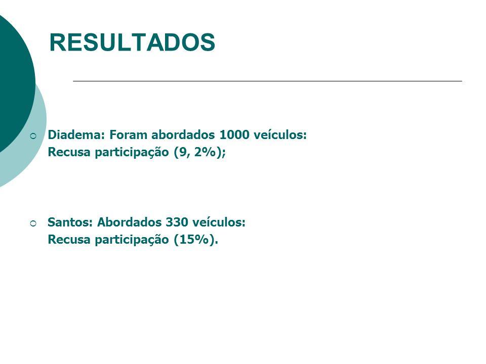 RESULTADOS Diadema: Foram abordados 1000 veículos: