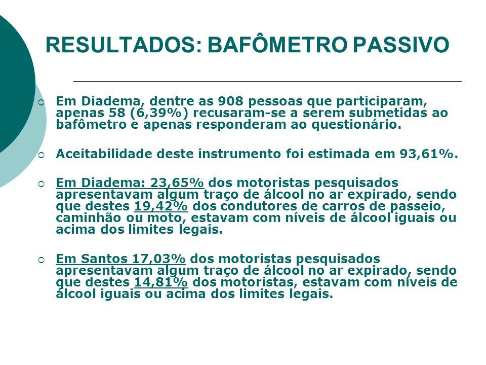 RESULTADOS: BAFÔMETRO PASSIVO