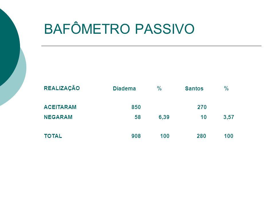 BAFÔMETRO PASSIVO REALIZAÇÃO Diadema % Santos ACEITARAM 850 270