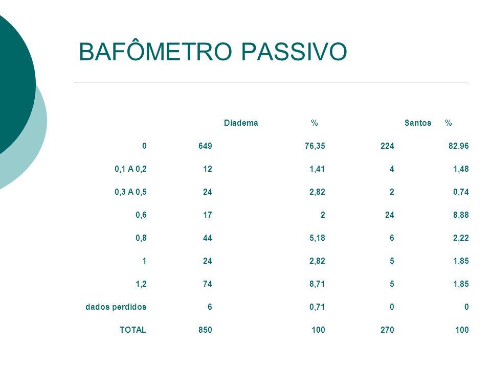 BAFÔMETRO PASSIVO Diadema % Santos % 649 76,35 224 82,96 0,1 A 0,2 12