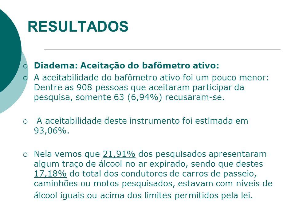 RESULTADOS Diadema: Aceitação do bafômetro ativo: