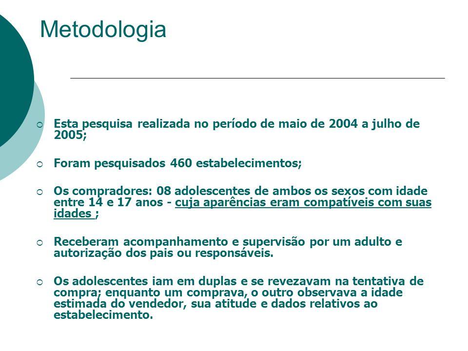 Metodologia Esta pesquisa realizada no período de maio de 2004 a julho de 2005; Foram pesquisados 460 estabelecimentos;