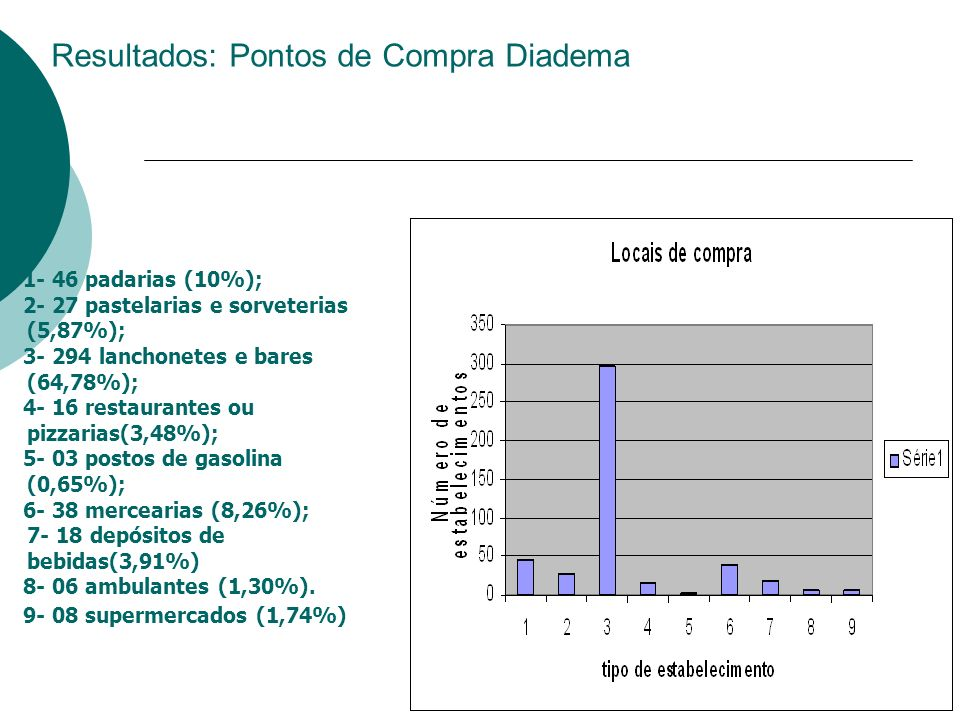 Resultados: Pontos de Compra Diadema
