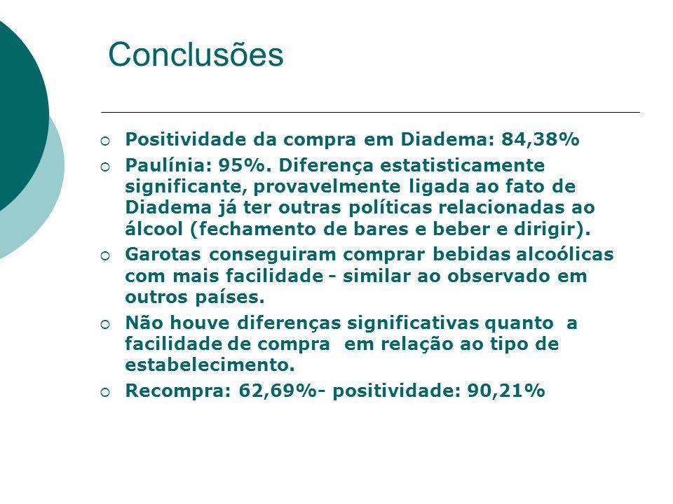 Conclusões Positividade da compra em Diadema: 84,38%
