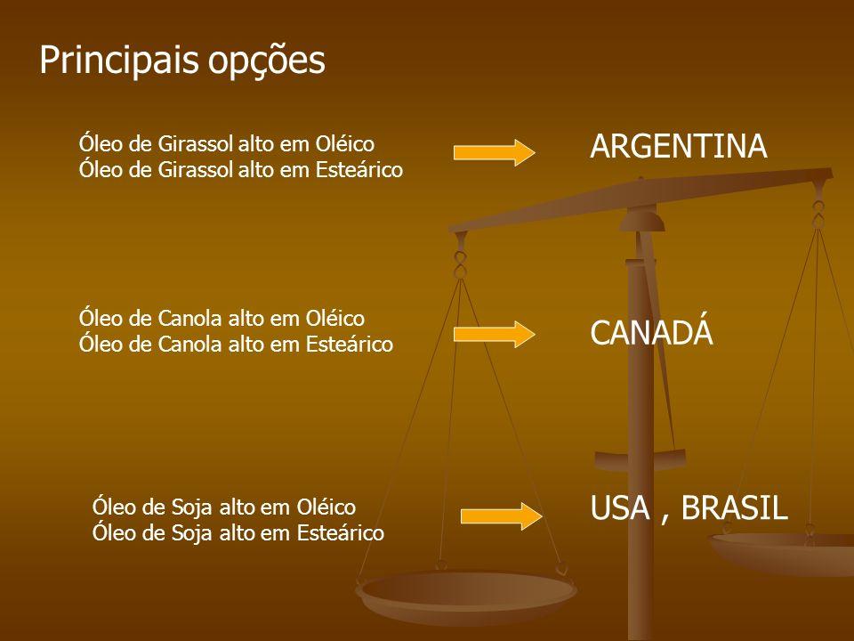 Principais opções ARGENTINA CANADÁ USA , BRASIL