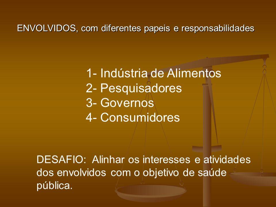 1- Indústria de Alimentos 2- Pesquisadores 3- Governos 4- Consumidores