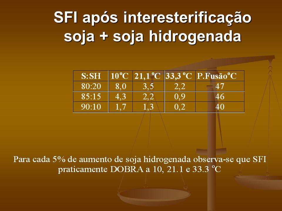 SFI após interesterificação soja + soja hidrogenada