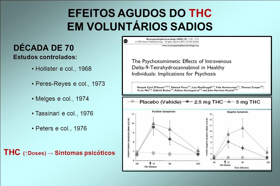 THC (↑Doses) → Sintomas psicóticos