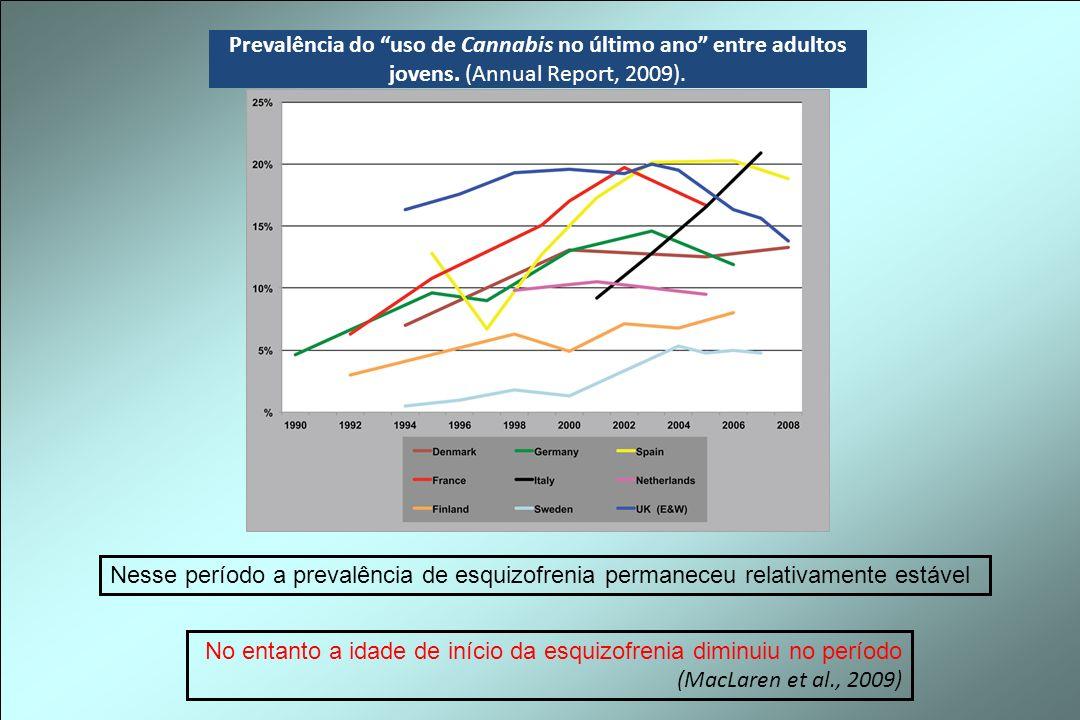 Prevalência do uso de Cannabis no último ano entre adultos jovens