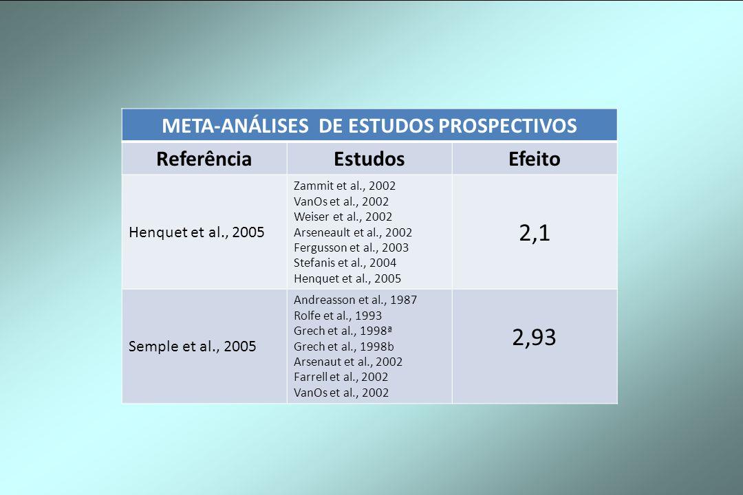 META-ANÁLISES DE ESTUDOS PROSPECTIVOS