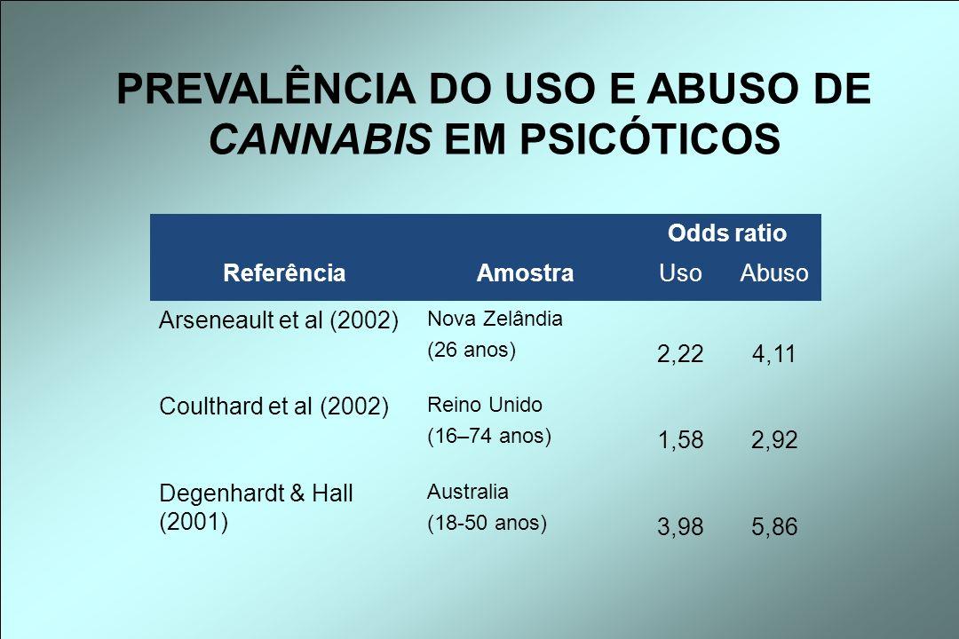 PREVALÊNCIA DO USO E ABUSO DE CANNABIS EM PSICÓTICOS