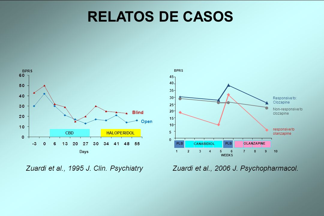 RELATOS DE CASOS Zuardi et al., 1995 J. Clin. Psychiatry