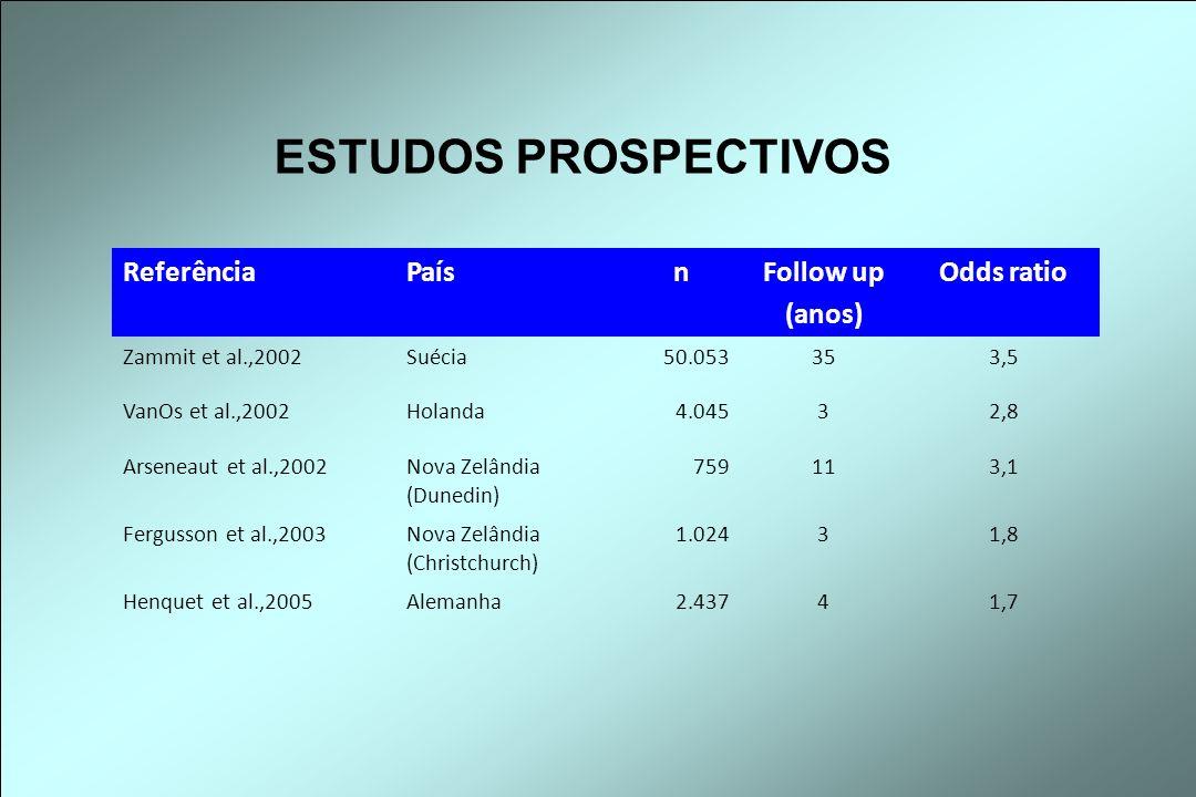 ESTUDOS PROSPECTIVOS Referência País n Follow up (anos) Odds ratio