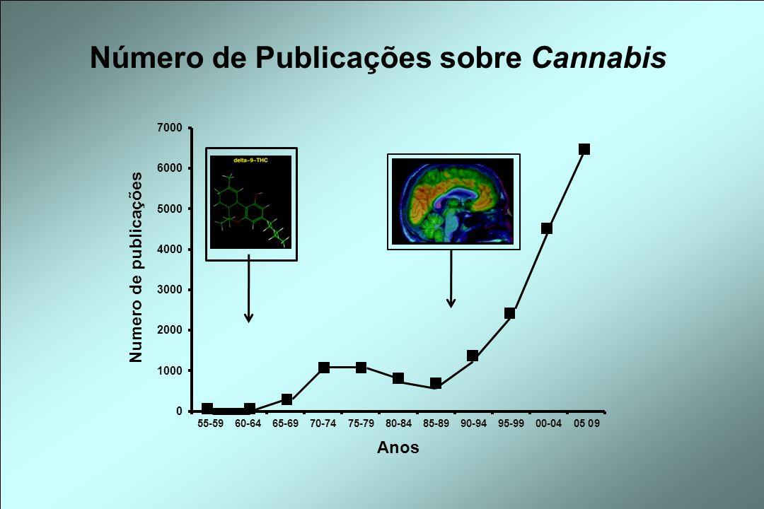 Número de Publicações sobre Cannabis