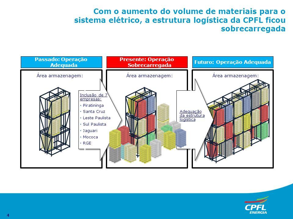 Com o aumento do volume de materiais para o sistema elétrico, a estrutura logística da CPFL ficou sobrecarregada