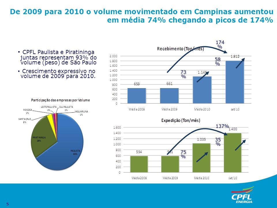 De 2009 para 2010 o volume movimentado em Campinas aumentou em média 74% chegando a picos de 174%