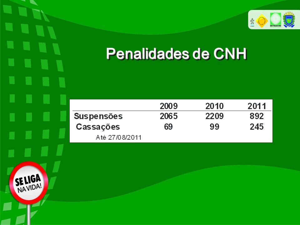 Penalidades de CNH