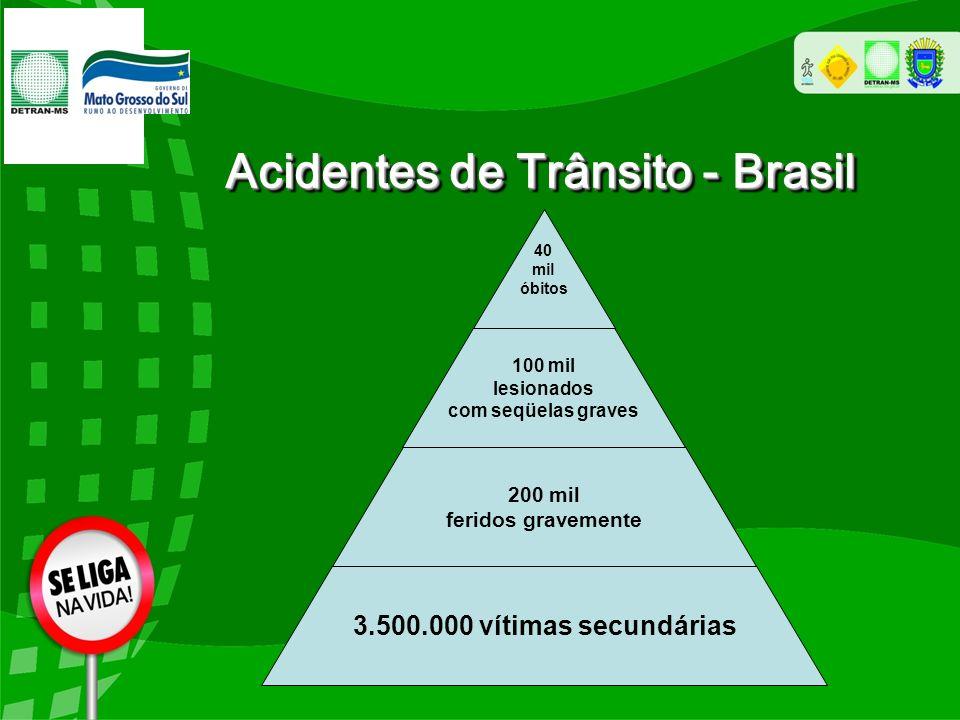 Acidentes de Trânsito - Brasil