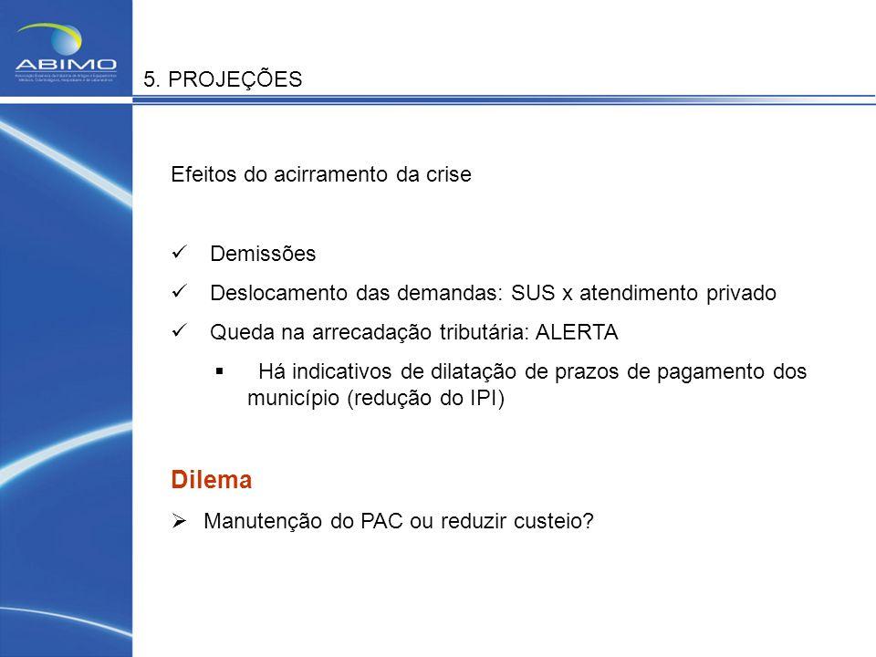 Dilema 5. PROJEÇÕES Efeitos do acirramento da crise Demissões
