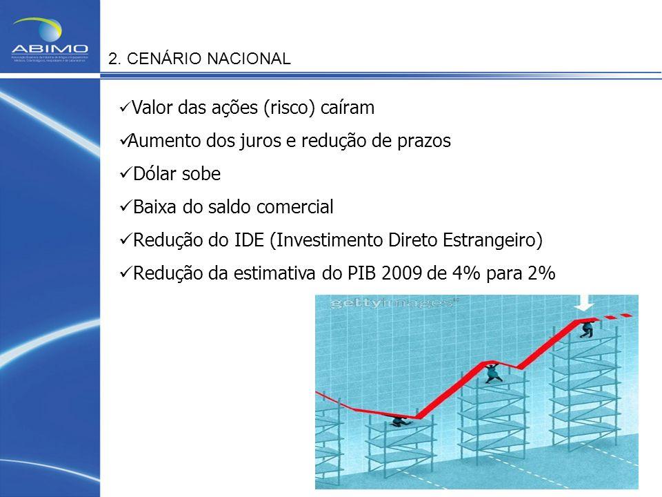 Aumento dos juros e redução de prazos Dólar sobe